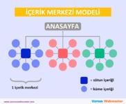 İşte tipik bir içerik merkezi modelinin şeması.png